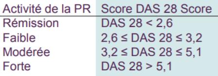 suivi-polyarthrite-score-das