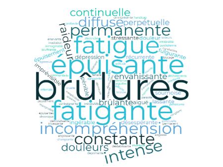 Nuage de mots Fibromyalgie