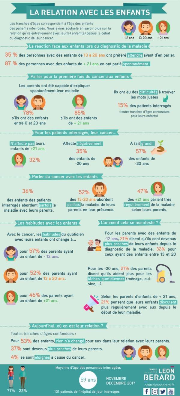infographie cancer-enfants